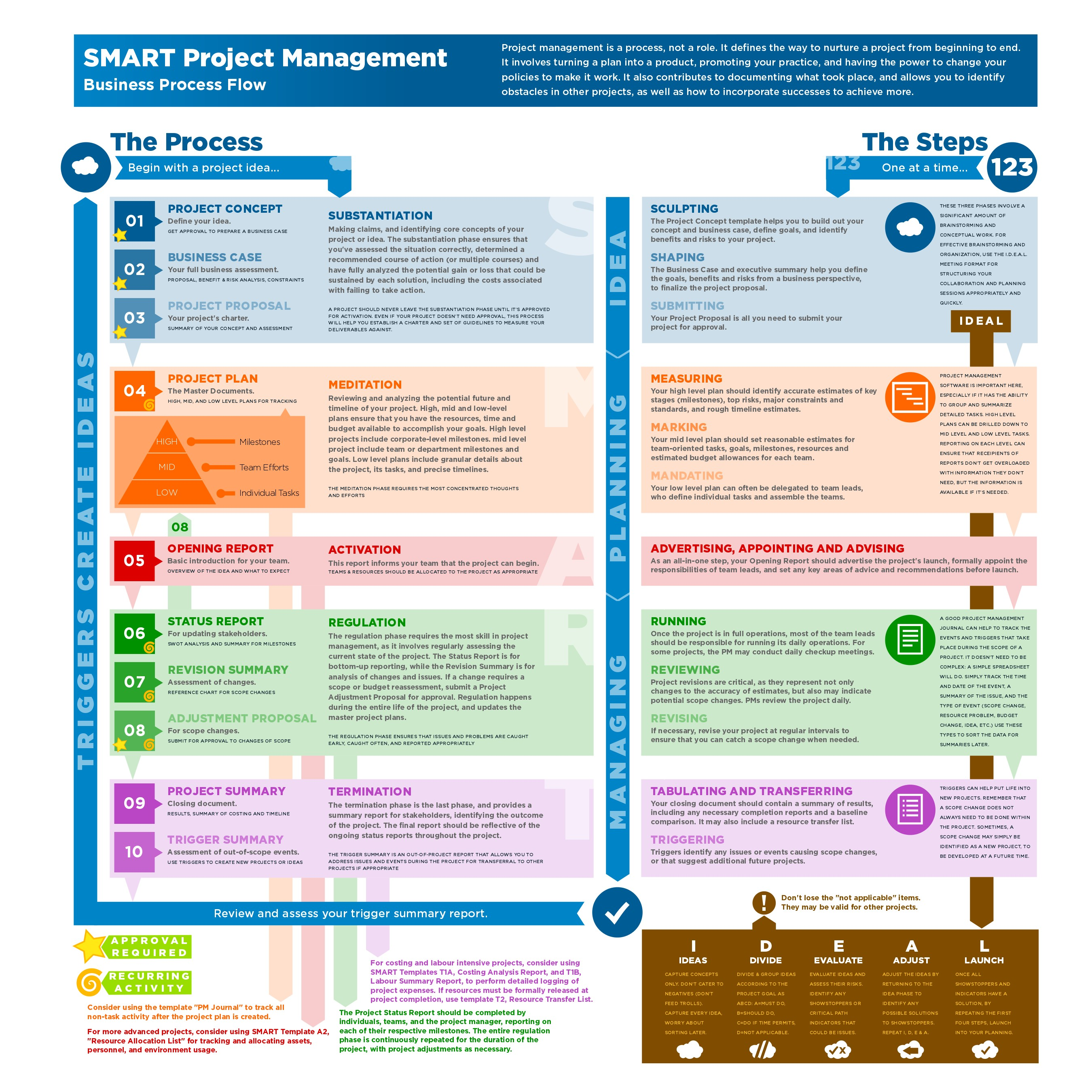 Project Management: SMART Project Management [Infographic]